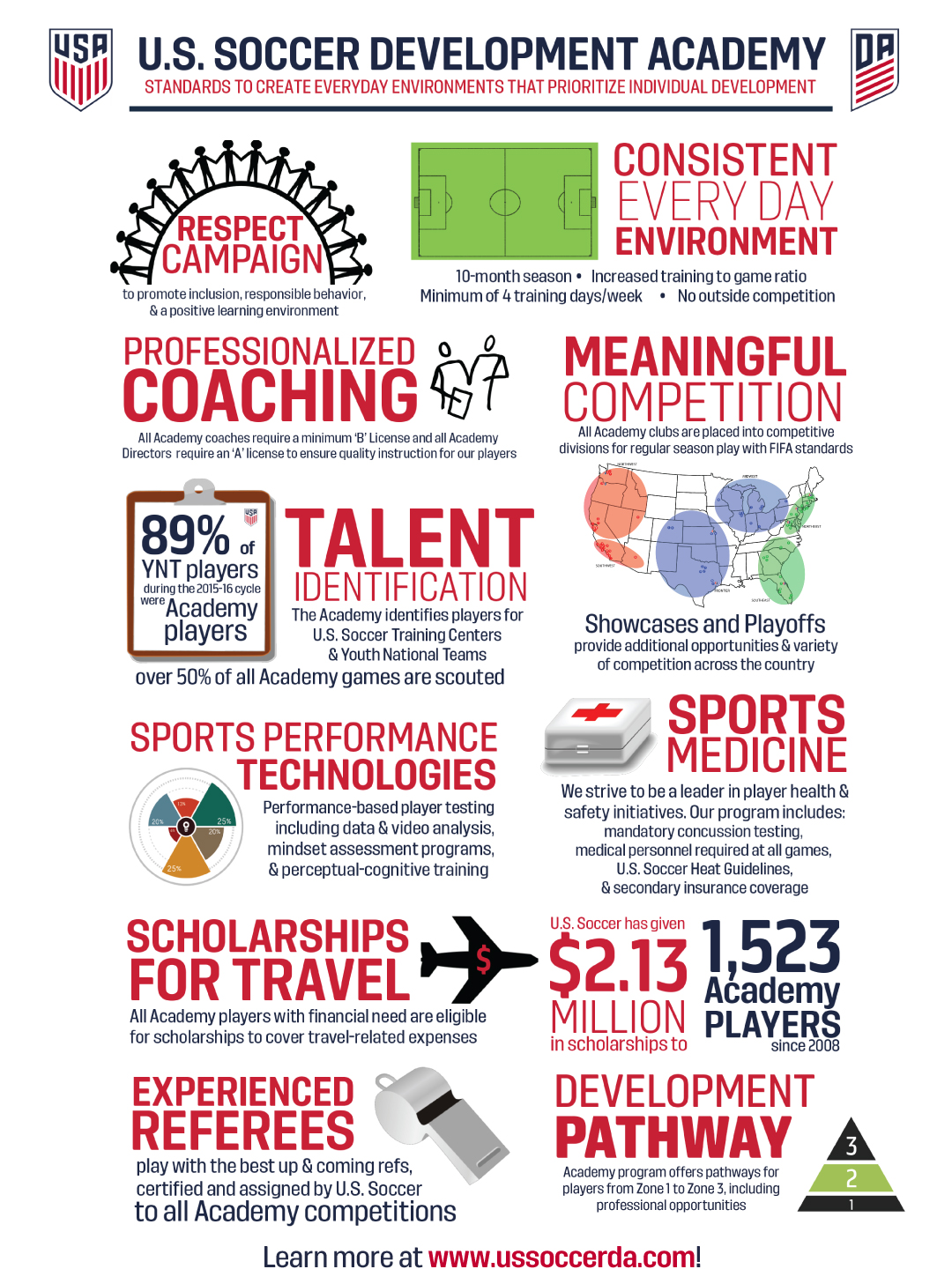 infographic Why_DA